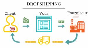 Dropshipping